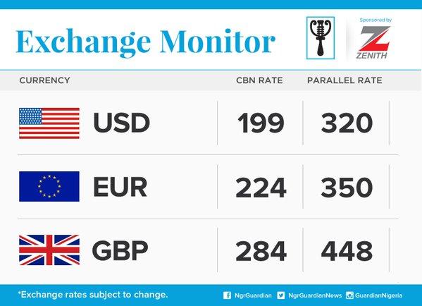 Naira Exchanges At 320 Per Dollar